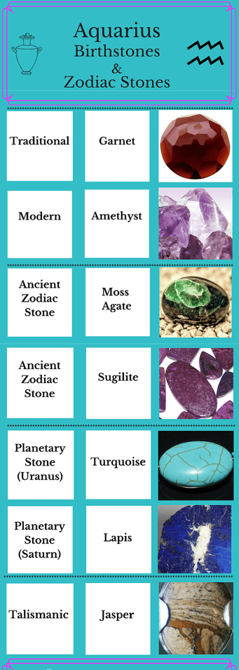 Aquarius-Birthstone-Chart